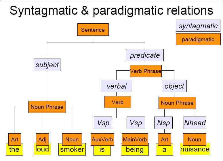 linguistics how to make a pronoun paradigm